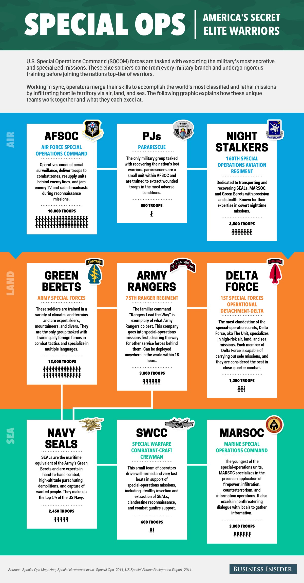 Special Forces Infographic