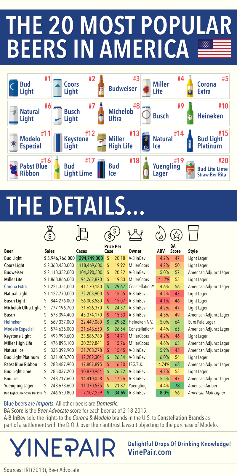 Total frat move the 20 most popular beers in america for Best light craft beers