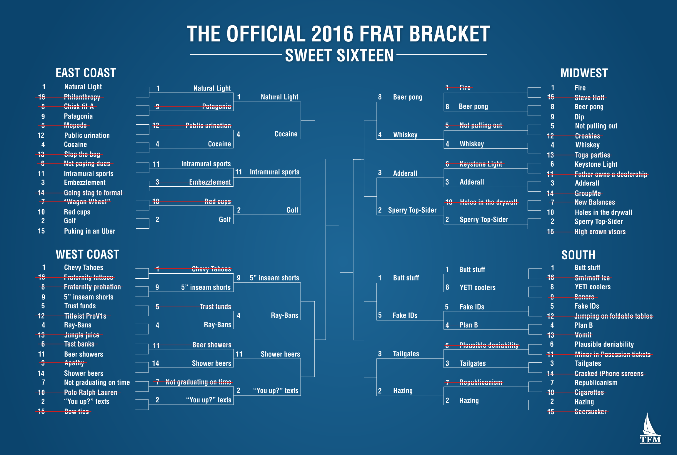 FratBracketRound3