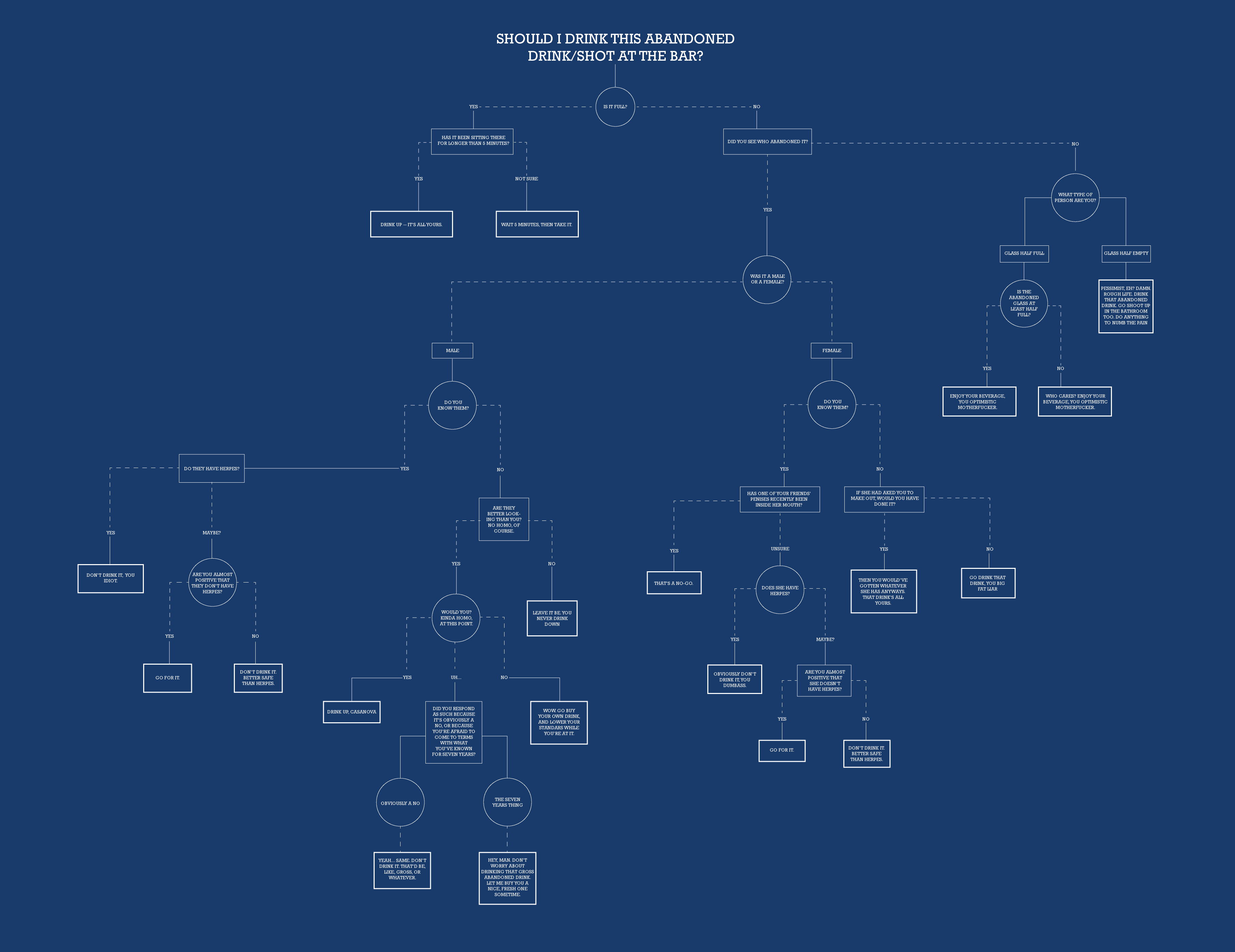 Total frat move a flowchart to help you decide when its flowchart geenschuldenfo Image collections